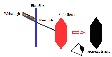Light Absorption And Color Filters Science Project