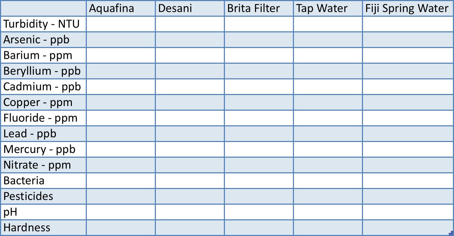 bottled water ratings