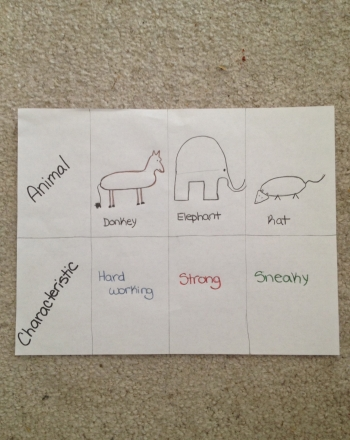 Third Grade Holidays & Seasons Activities: Political Party Animals