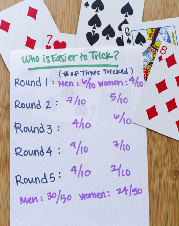 Fifth Grade Social studies Science projects: Are Men or Women Easier to Trick?