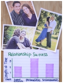 Students identify variables that affect the duration of high school romances and analyze data to predict the success or failure of ongoing relationships.