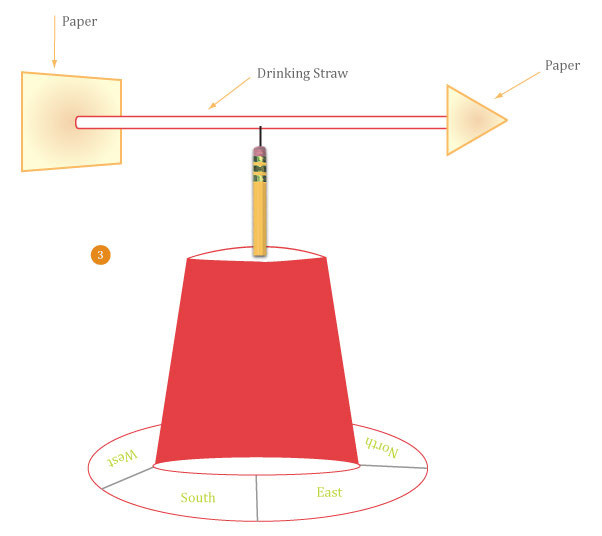 How to Make a Wind Vane | Activity | Education.com