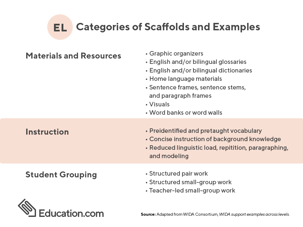 Categories of Scaffolds and Examples