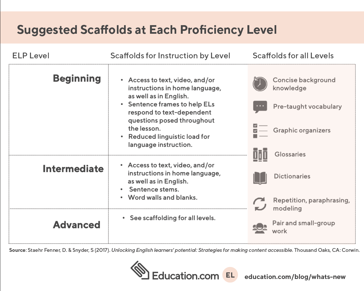 Suggested Scaffolds at Each Proficiency Level