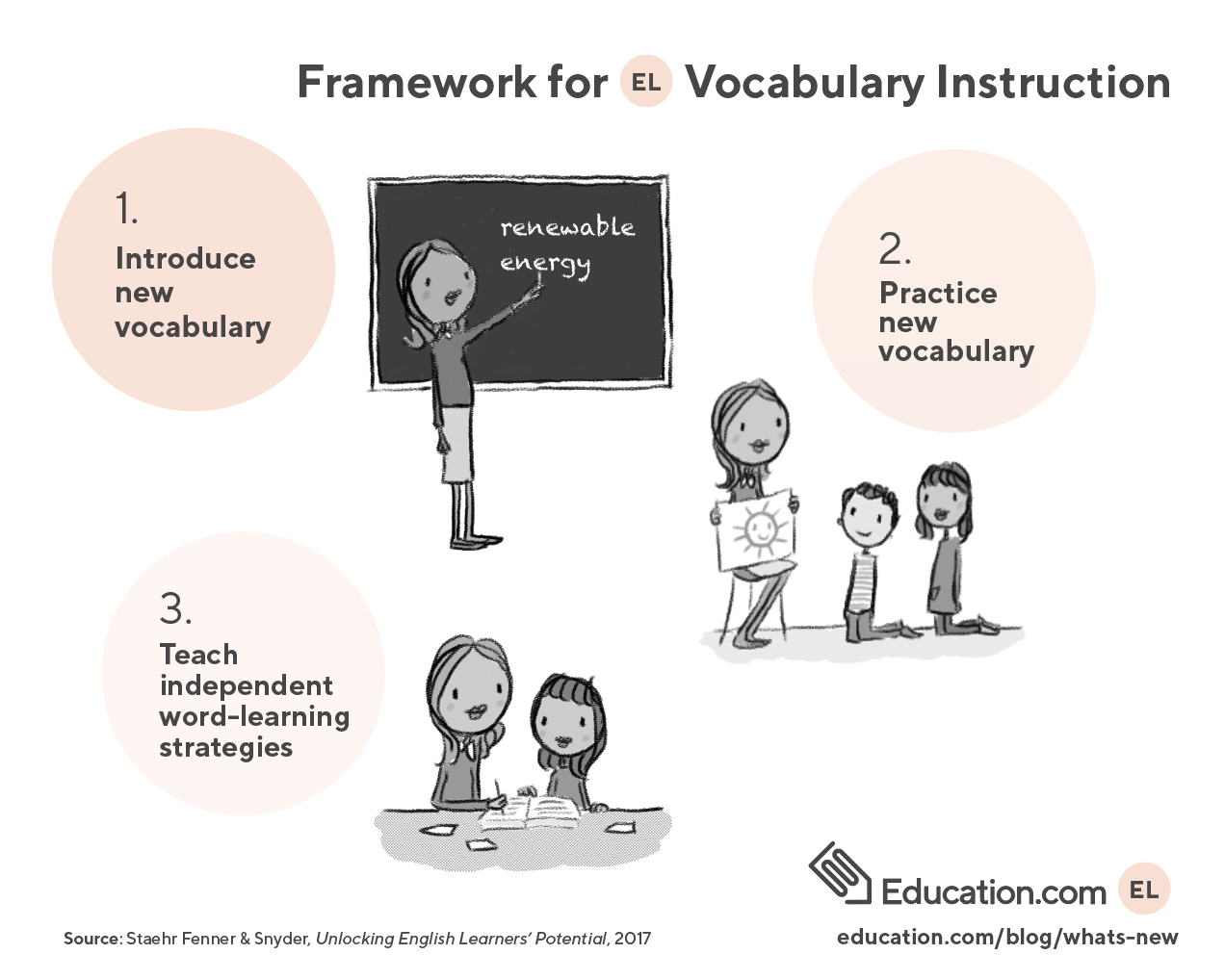 Example of wocabulary instruction framework