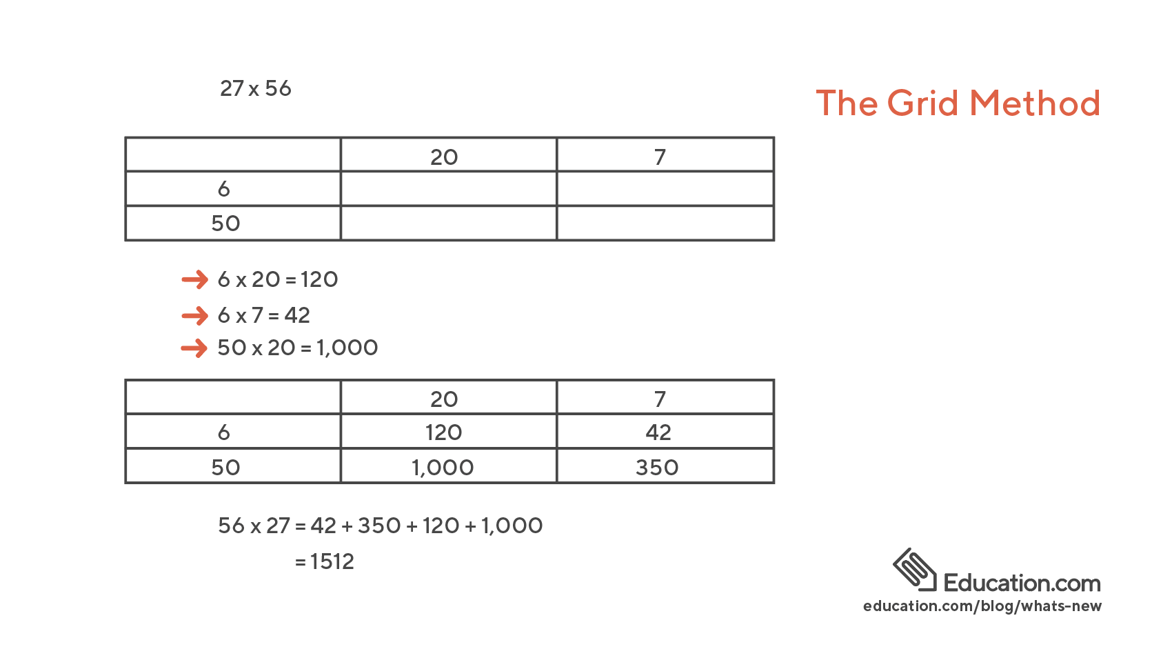 Grid Method example