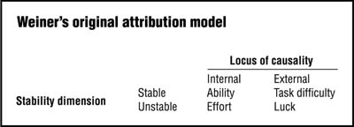 Attribution diagram based on the work of Bernard Weiner.