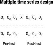 Quasiexperimental Research