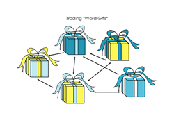 Trading Word Gifts Diagram