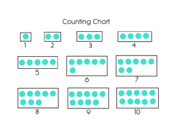 Counting Chart