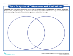 Venn Diagram of Differences and Similarities