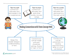 Making Connections with Texts Concept Web