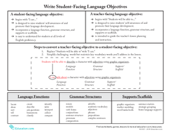 Write Student-Facing Language Objectives Reference