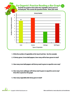 Go Organic! Practice Reading a Bar Graph