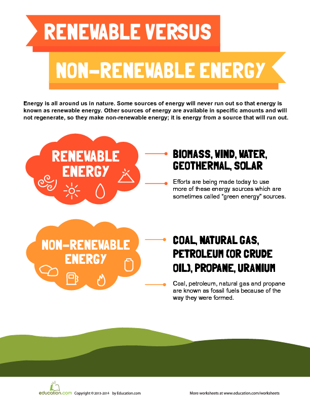 Renewable And Non Renewable Energy Lesson Plan