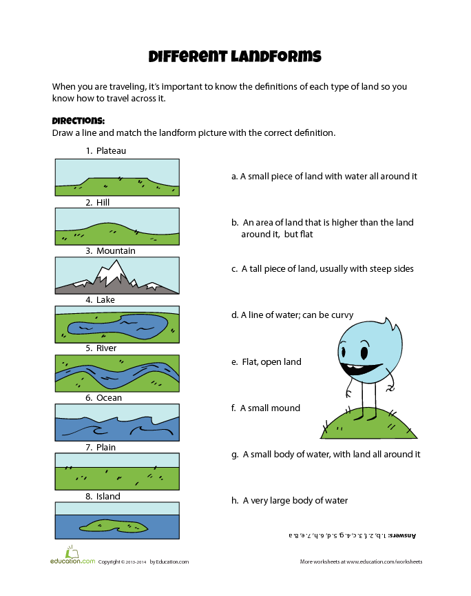The Language Of Landforms Lesson Plan Education Com