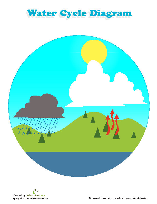 The earths water cycle lesson plan education the earths water cycle ccuart Gallery