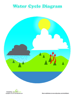 The Earth S Water Cycle Lesson Plan Education Com