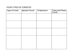 Four Types of Forest