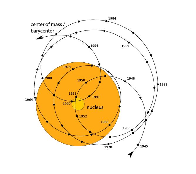 Solar System Barycenter History