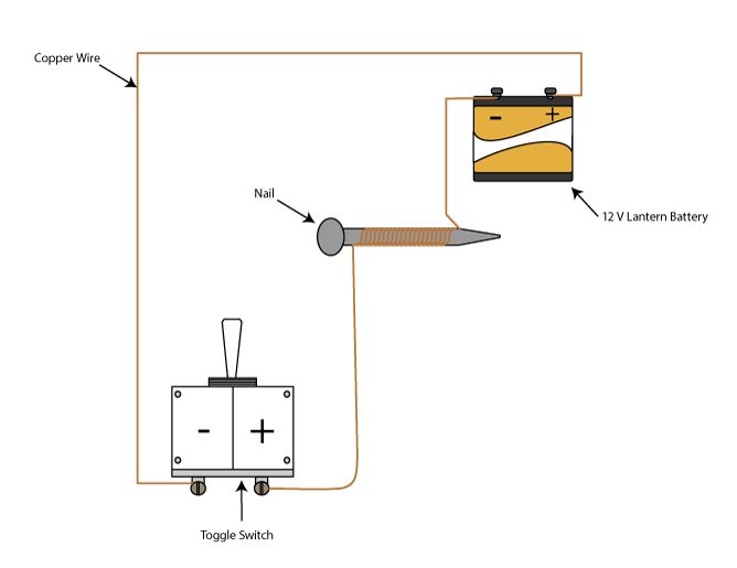 electromagnetism diagram electromagnetic induction experiment science project education com electromagnet wiring diagram at bakdesigns.co