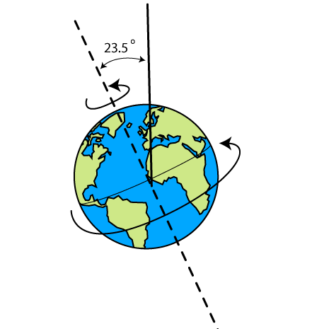 earth going off axis - 441×465