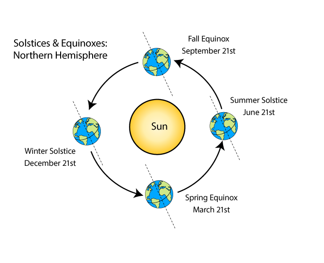 Solstices and Equinoxes Diagram