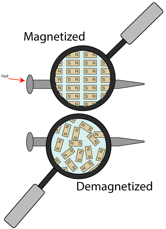 Molecular Alignment of Magnets