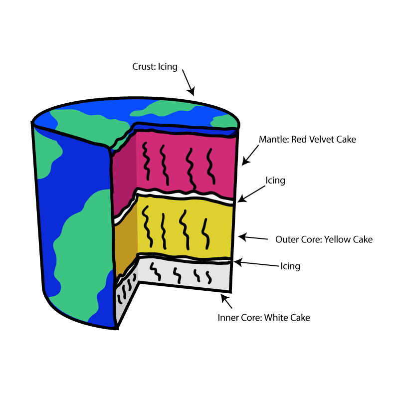 Earth Layer Cake Diagram