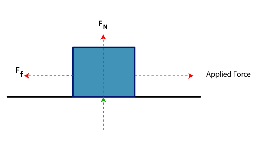 Normal Force Diagram