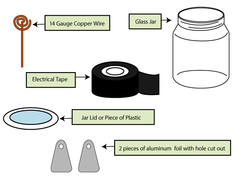 Homemade Electroscope Materials