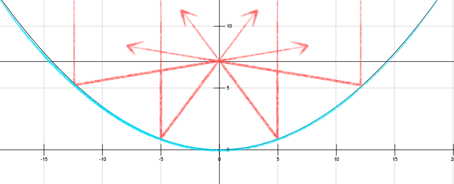 Easy way to learn parabolas