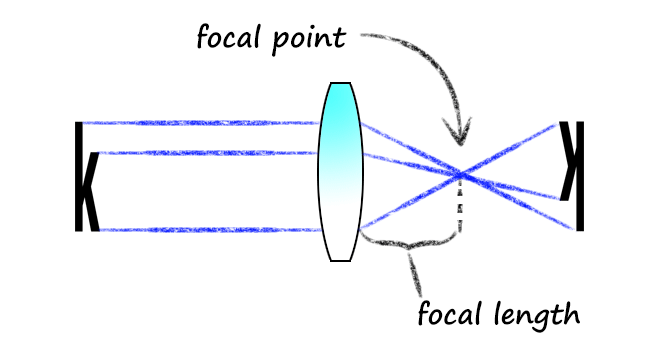 Magnifying Glass Focal Length