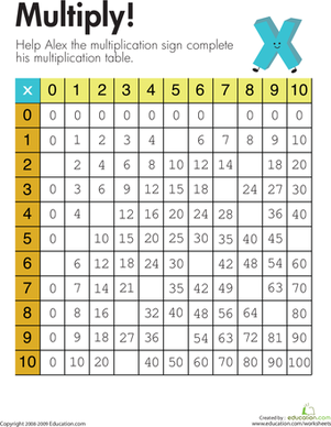 Third Grade Math Worksheets Alex S Multiplication Table