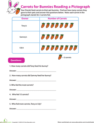 Third Grade Math Worksheets: Reading Pictographs: Carrots for Bunnies