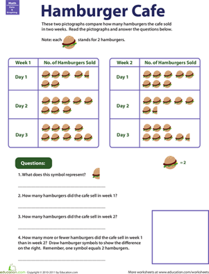 Second Grade Math Worksheets: Pictograph Practice: Hamburger Cafe