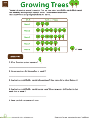 Pictograph Worksheets 3rd Grade