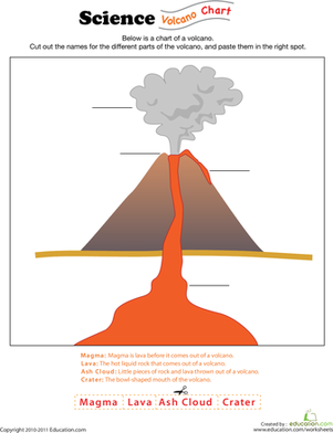 Parts of a Volcano Printable | Volcano Worksheets | Places to ...