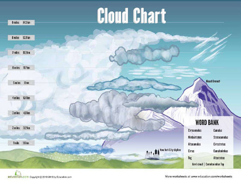 Third Grade Science Worksheets: Cloud Chart