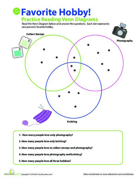 Second Grade Math Worksheets: Practice Reading Venn Diagrams #1: Favorite Hobby