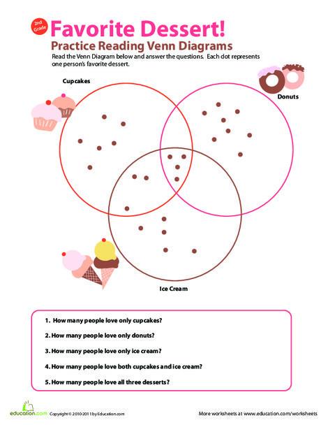 Second Grade Math Worksheets: Practice Reading Venn Diagrams #3: Favorite Dessert
