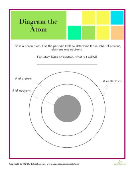 Fifth Grade Science Worksheets: Atom Diagram