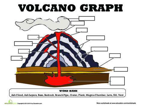 Third Grade Science Worksheets: Volcano Diagram