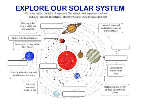 Third Grade Science Worksheets: Planets in our Solar System