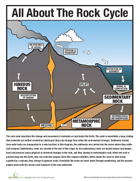 Fourth Grade Reading & Writing Worksheets: All About the Rock Cycle