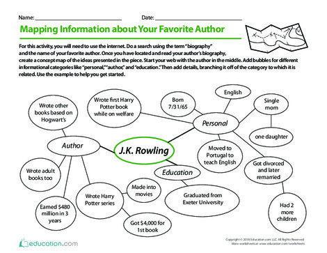 Fifth Grade Reading & Writing Worksheets: Mapping Information About Your Favorite Author