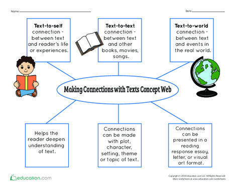 Fourth Grade Reading & Writing Worksheets: Making Connections with Texts Concept Web
