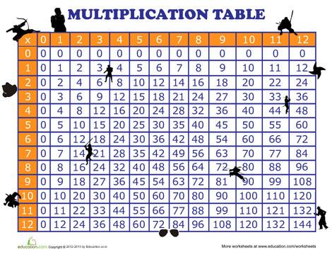 Third Grade Math Worksheets: Multiplication Times Tables
