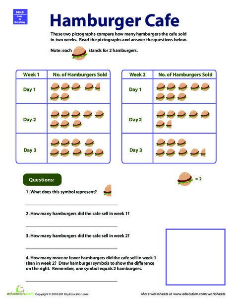 Second Grade Math Worksheets: Pictograph Practice: Hamburger Cafe