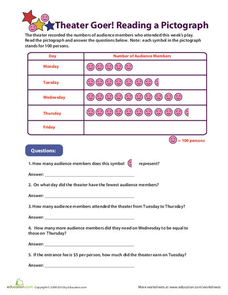 Third Grade Math Worksheets: Reading Pictographs: Going to the Theater